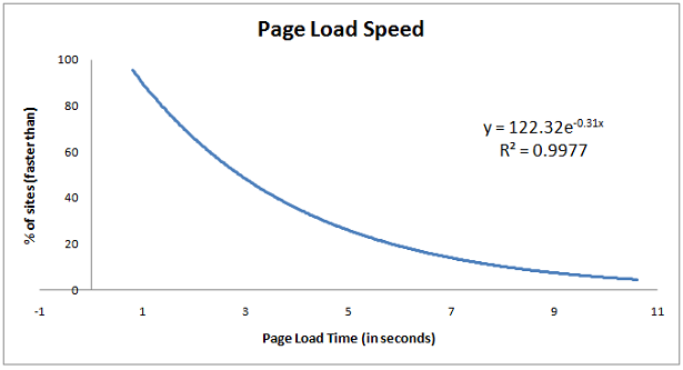 site speed load equation